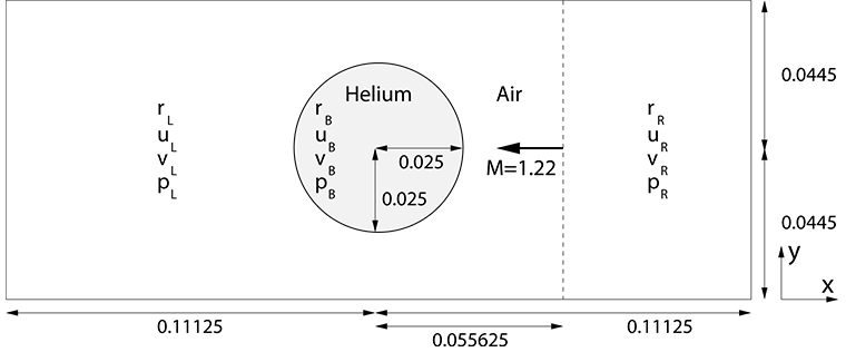 Impact of a shock wave on a Helium bubble: Coordinate setup